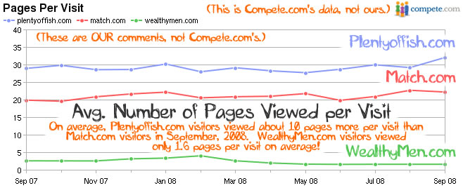 Average Pages Viewed for Plentyoffish, Match and WealthyMen